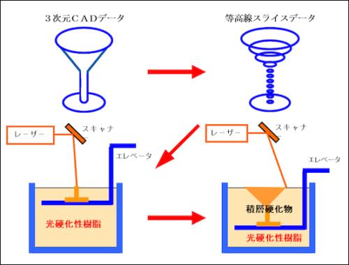 PlaQuick_ディーメック_光造形1
