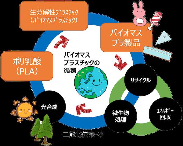 PlaQuick_バイオマスプラスチックの循環